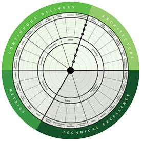technicalhealth-radar