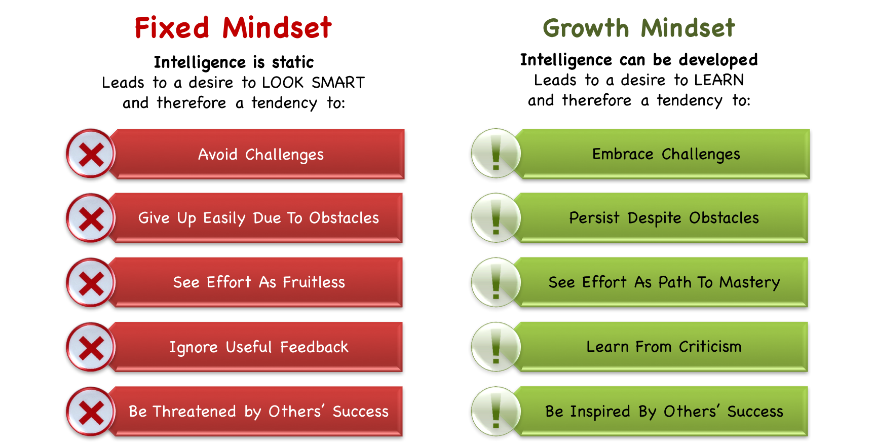 fixed vs growth What is the biggest mindset difference when it comes to success, failure, learning or talent find out if you have a fixed or a growth mindset.