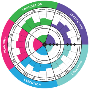ScrumMaster-Health-Radar