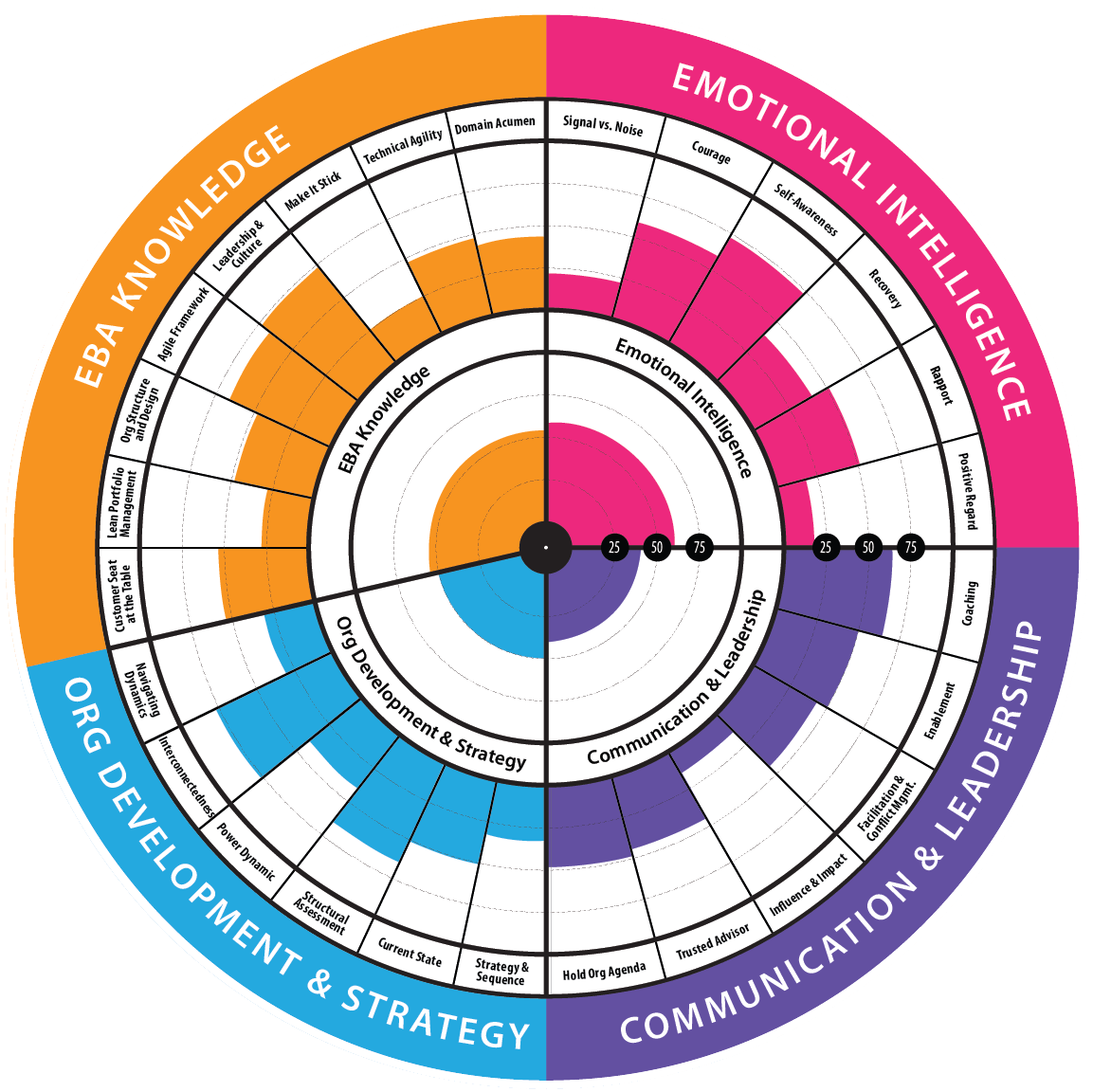 Enterprise Business Agility Strategist Health Radar
