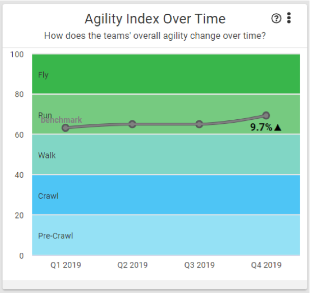 Agility Index Over Time