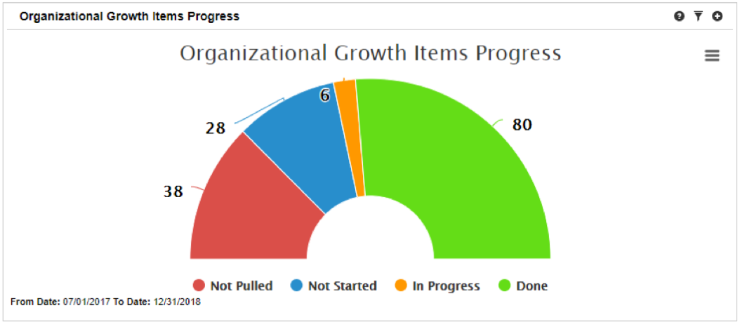 Organization Growth Items Progress