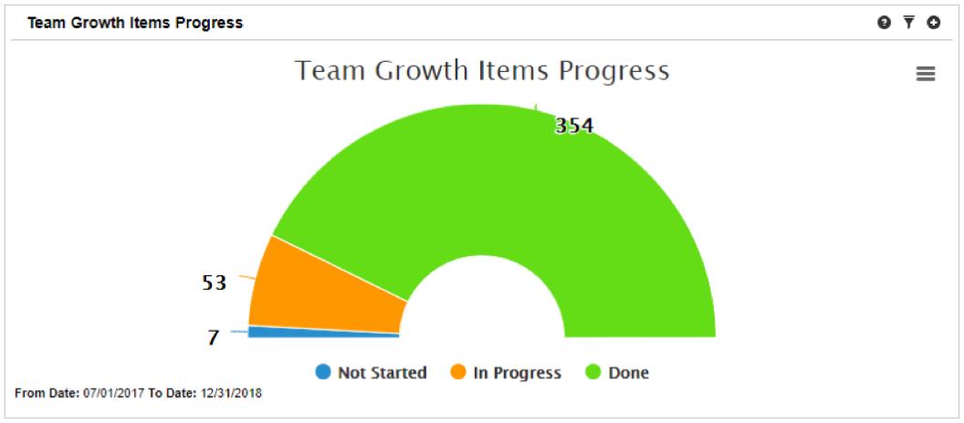 Team Growth Items Progress