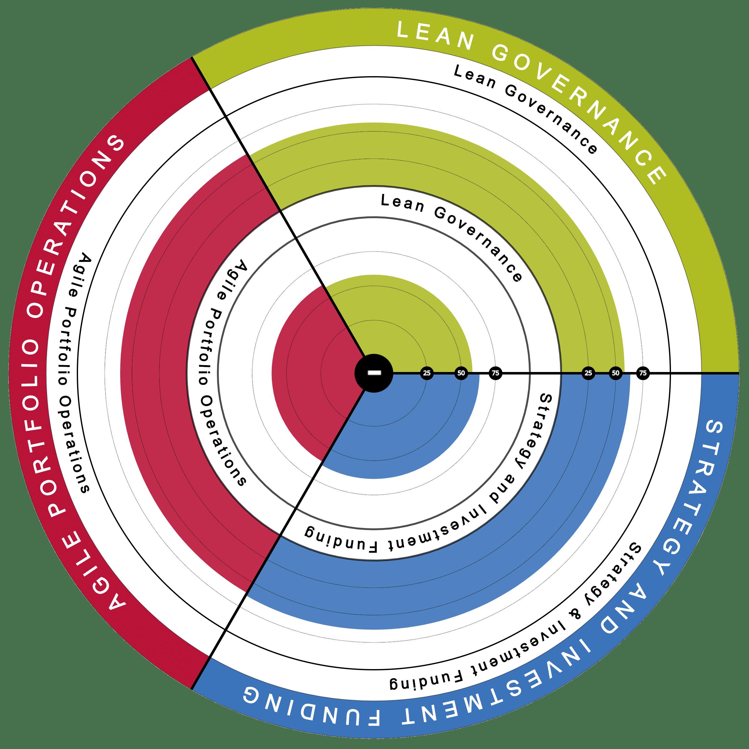 SAFe-Lean-Portfolio-Management-Health-Radar