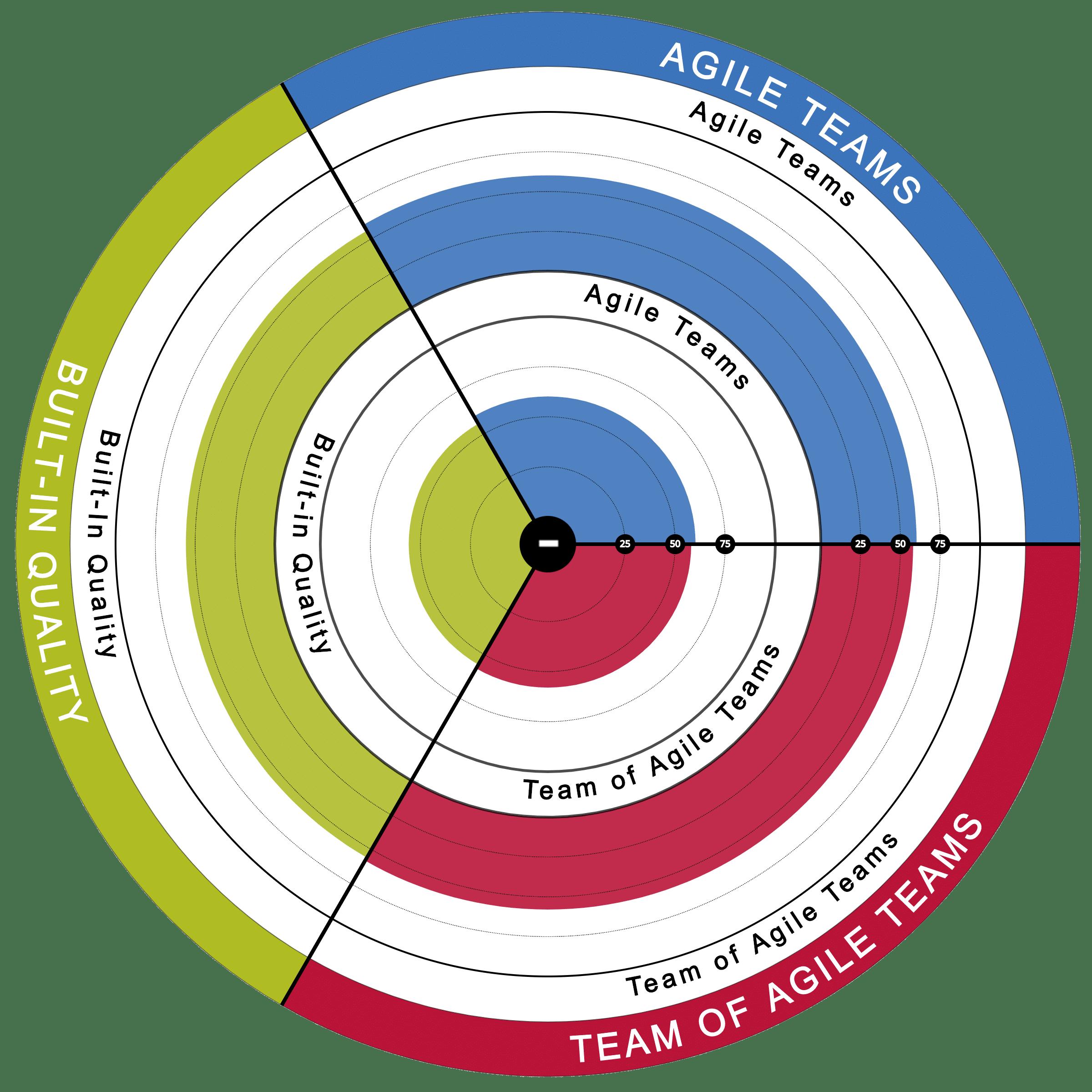 SAFe-Team-and-Technical-Agility-Health-Radar