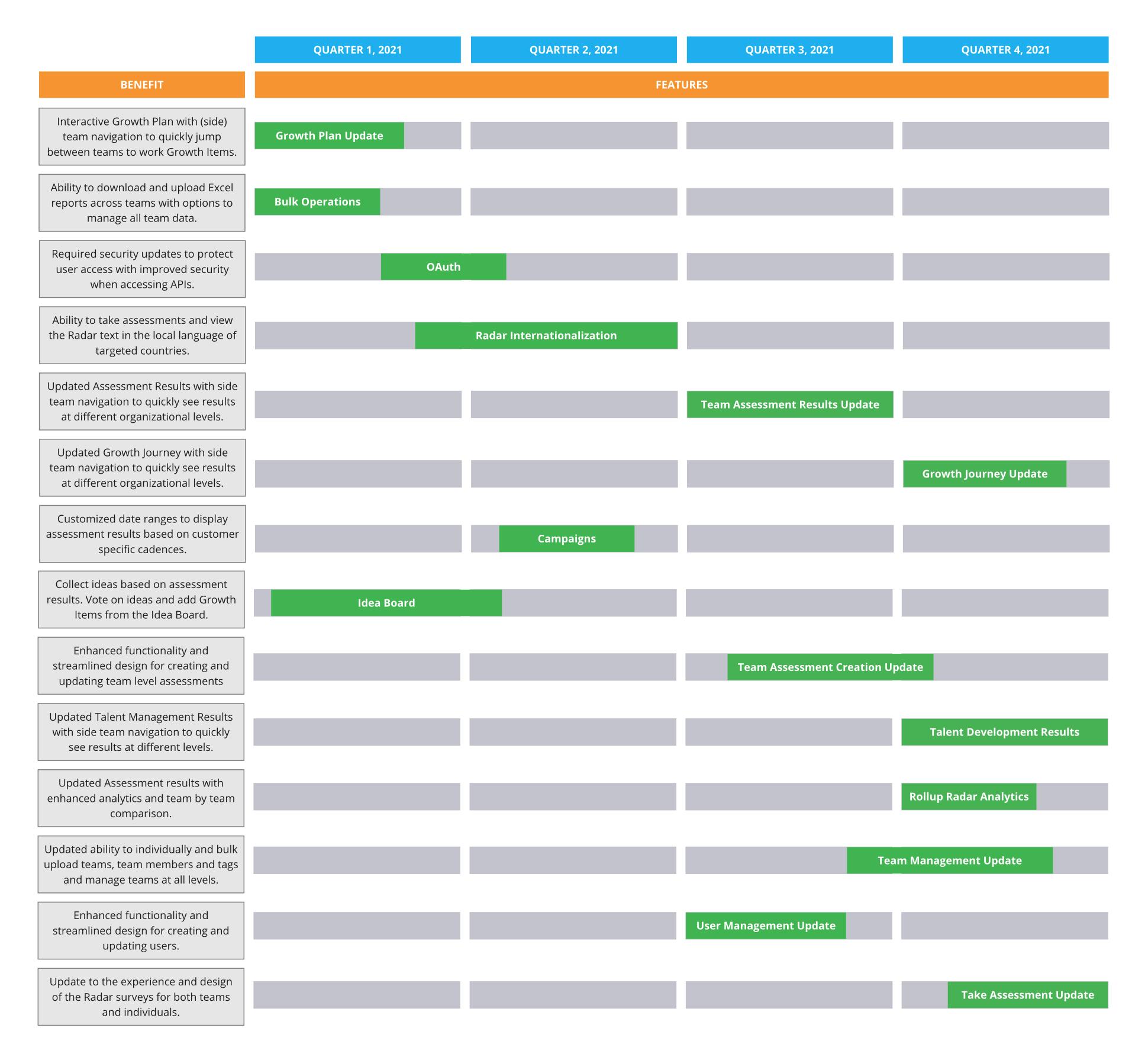 AgilityHealth 2021 Roadmap